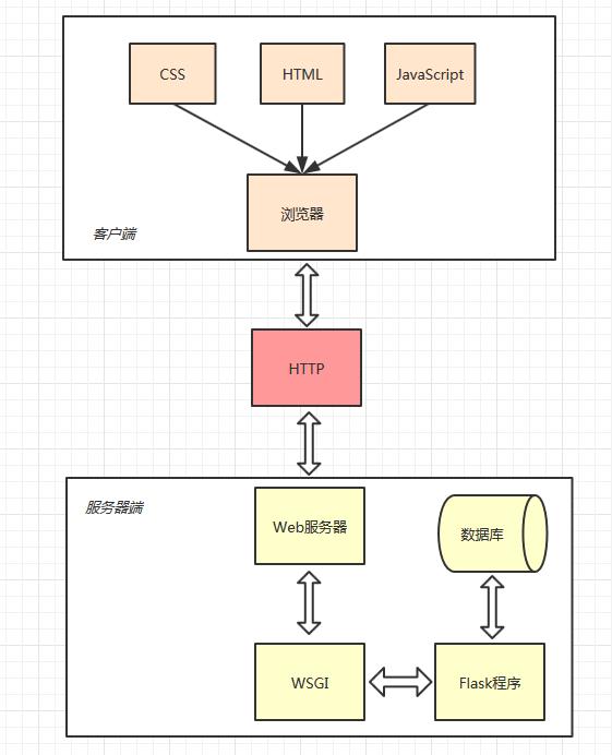 Flask Web程序工作流程